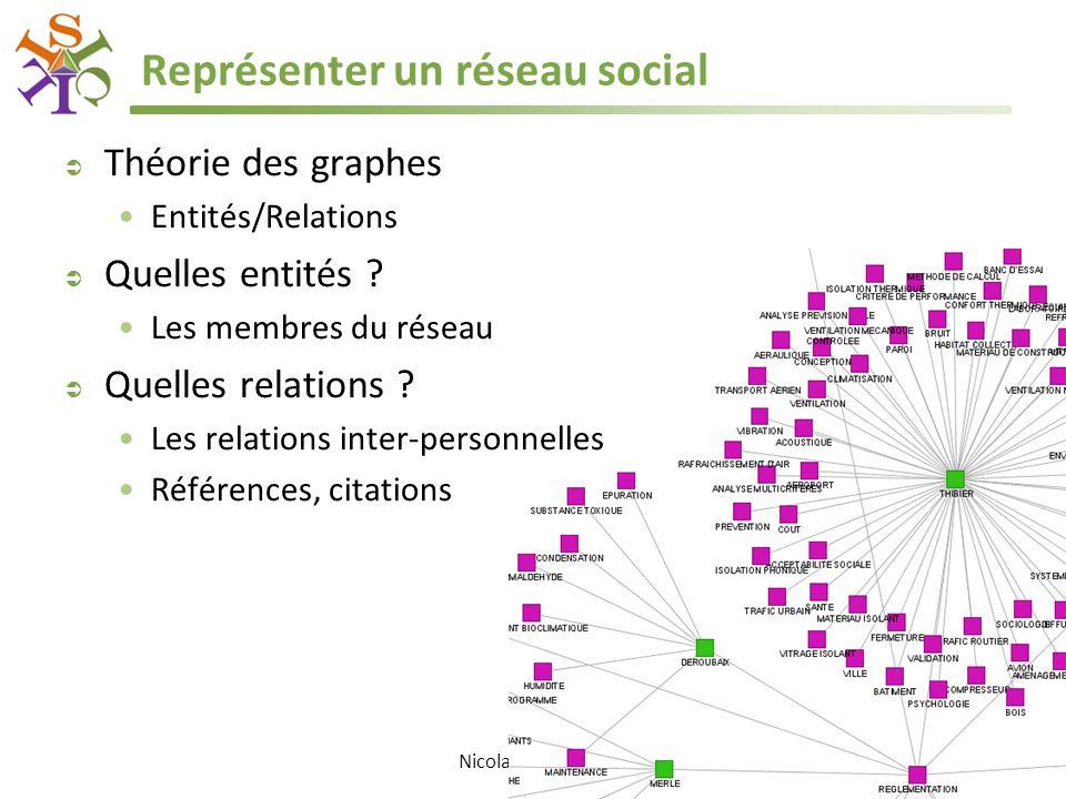 Nicolas Delaforge Représenter un réseau social  Théorie des graphes Entités/Relations  Quelles entités ? Les membres du réseau  Quelles relations ?