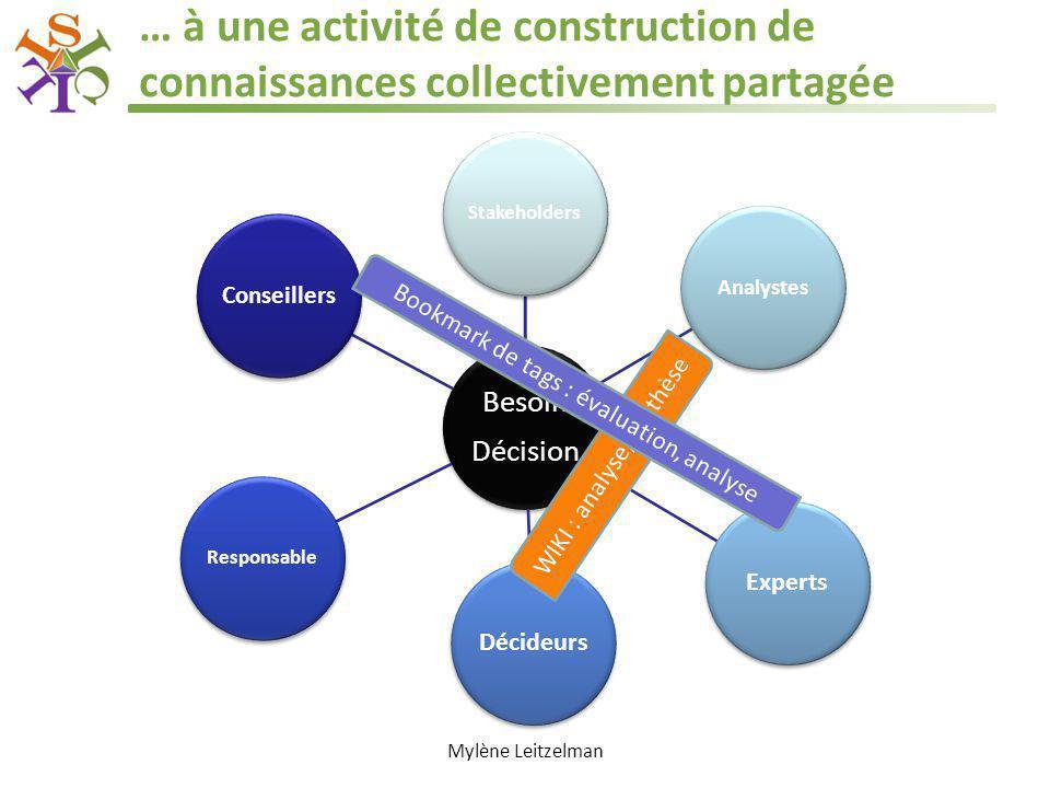 … à une activité de construction de connaissances collectivement partagée Besoin Décision Stakeholders Analystes ExpertsDécideurs Responsable Conseill