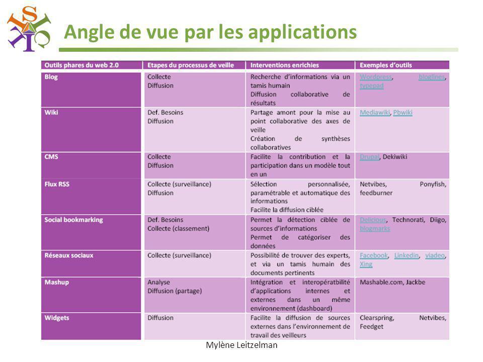Angle de vue par les applications Mylène Leitzelman