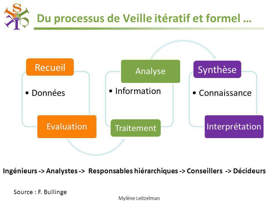 Du processus de Veille itératif et formel … Données Evaluation Information Analyse Connaissance Interprétation Mylène Leitzelman Recueil Traitement Sy