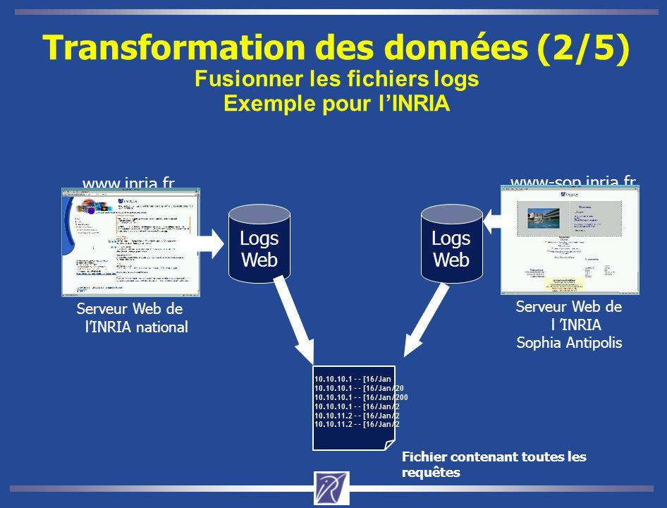 Transformation des données (2/5) Fusionner les fichiers logs Exemple pour l'INRIA Site Web d'INRIA www.inria.fr Logs Web www-sop.inria.fr Logs Web 10.10.10.1 - - [16/Jan 10.10.10.1 - - [16/Jan/20 10.10.10.1 - - [16/Jan/200 10.10.10.1 - - [16/Jan/2 10.10.11.2 - - [16/Jan/2 Fichier contenant toutes les requêtes Serveur Web de l 'INRIA Sophia Antipolis Serveur Web de l'INRIA national