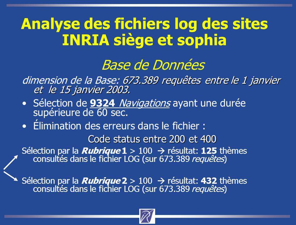 Analyse des fichiers log des sites INRIA siège et sophia Base de Données 673.389 requêtesentre le 1 janvier et le 15 janvier 2003. dimension de la Bas