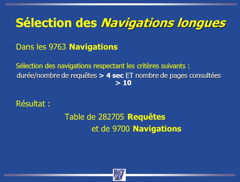 Navigations longues Sélection des Navigations longues Dans les 9763 Navigations Sélection des navigations respectant les critères suivants : durée/nombre de requêtesnombre de pages consultées durée/nombre de requêtes > 4 sec ET nombre de pages consultées > 10 Résultat : Table de 282705 Requêtes et de 9700 Navigations