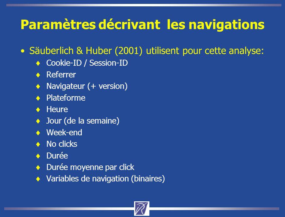 Paramètres décrivant les navigations Säuberlich & Huber (2001) utilisent pour cette analyse:  Cookie-ID / Session-ID  Referrer  Navigateur (+ version)  Plateforme  Heure  Jour (de la semaine)  Week-end  No clicks  Durée  Durée moyenne par click  Variables de navigation (binaires)
