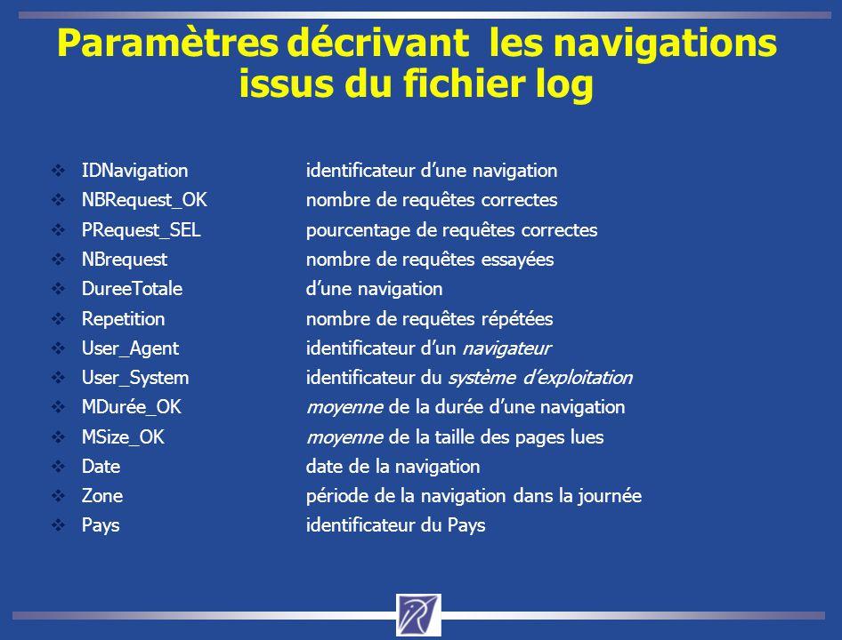 Paramètres décrivant les navigations issus du fichier log  IDNavigationidentificateur d'une navigation  NBRequest_OKnombre de requêtes correctes  PRequest_SELpourcentage de requêtes correctes  NBrequestnombre de requêtes essayées  DureeTotaled'une navigation  Repetitionnombre de requêtes répétées  User_Agentidentificateur d'un navigateur  User_Systemidentificateur du système d'exploitation  MDurée_OKmoyenne de la durée d'une navigation  MSize_OKmoyenne de la taille des pages lues  Datedate de la navigation  Zonepériode de la navigation dans la journée  Paysidentificateur du Pays