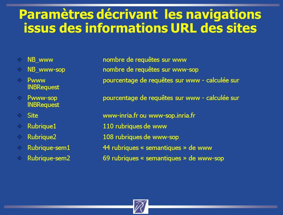 Paramètres décrivant les navigations issus des informations URL des sites  NB_wwwnombre de requêtes sur www  NB_www-sopnombre de requêtes sur www-sop  Pwwwpourcentage de requêtes sur www - calculée sur lNBRequest  Pwww-soppourcentage de requêtes sur www - calculée sur lNBRequest  Sitewww-inria.fr ou www-sop.inria.fr  Rubrique1110 rubriques de www  Rubrique2108 rubriques de www-sop  Rubrique-sem144 rubriques « semantiques » de www  Rubrique-sem269 rubriques « semantiques » de www-sop