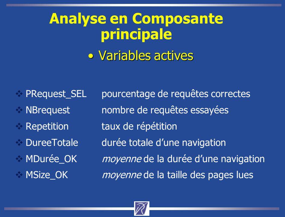 Analyse en Composante principale Variables activesVariables actives  PRequest_SELpourcentage de requêtes correctes  NBrequestnombre de requêtes essa