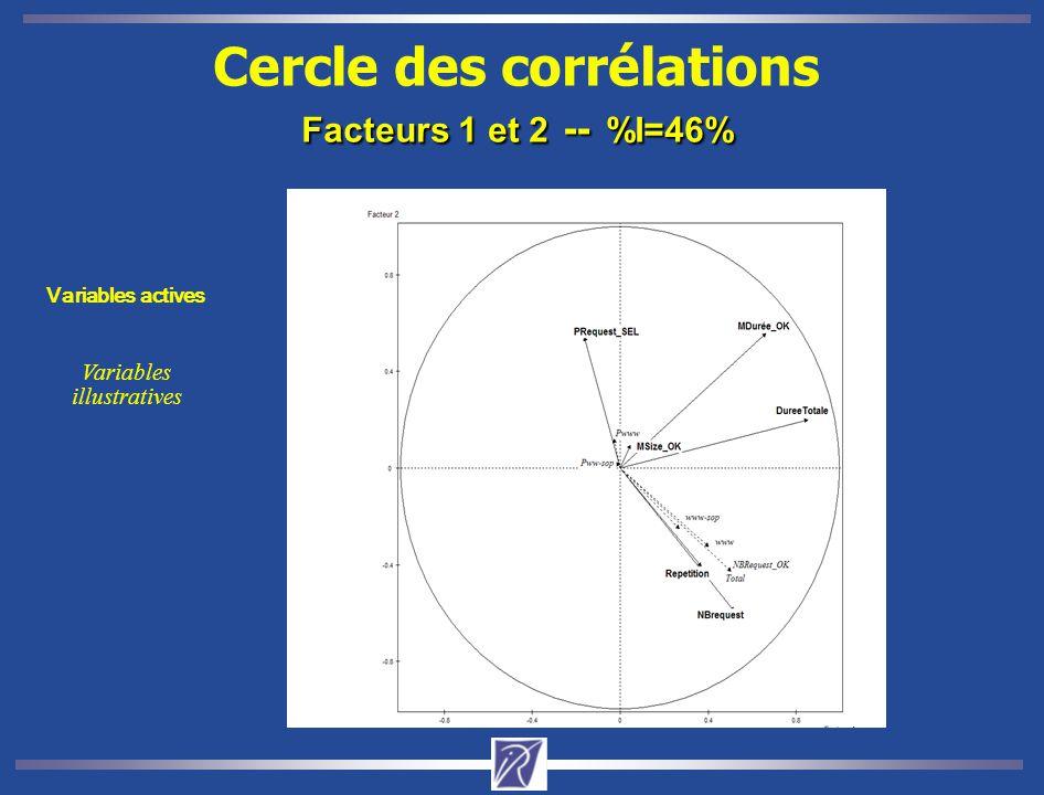 Facteurs 1 et 2 -- %I=46% Cercle des corrélations Facteurs 1 et 2 -- %I=46% Variables actives Variables illustratives