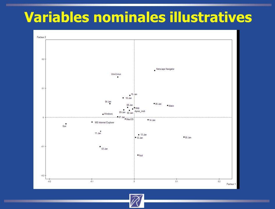 Variables nominales illustratives