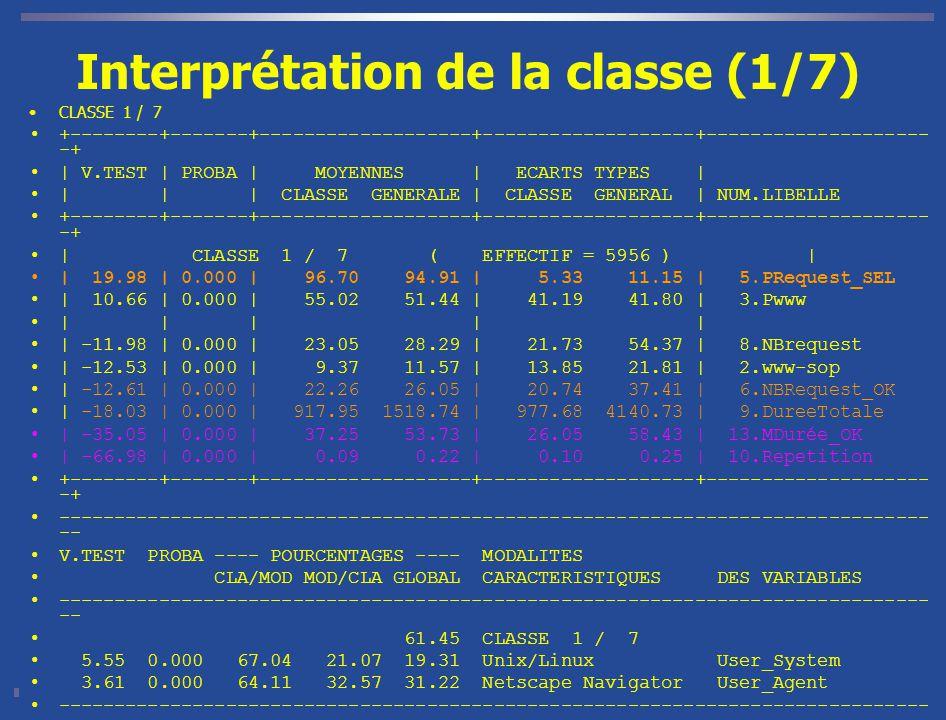 Interprétation de la classe (1/7) CLASSE 1 / 7 +--------+-------+-------------------+-------------------+-------------------- -+ | V.TEST | PROBA | MOYENNES | ECARTS TYPES | | | | CLASSE GENERALE | CLASSE GENERAL | NUM.LIBELLE +--------+-------+-------------------+-------------------+-------------------- -+ | CLASSE 1 / 7 ( EFFECTIF = 5956 ) | | 19.98 | 0.000 | 96.70 94.91 | 5.33 11.15 | 5.PRequest_SEL | 10.66 | 0.000 | 55.02 51.44 | 41.19 41.80 | 3.Pwww | | | | | | -11.98 | 0.000 | 23.05 28.29 | 21.73 54.37 | 8.NBrequest | -12.53 | 0.000 | 9.37 11.57 | 13.85 21.81 | 2.www-sop | -12.61 | 0.000 | 22.26 26.05 | 20.74 37.41 | 6.NBRequest_OK | -18.03 | 0.000 | 917.95 1518.74 | 977.68 4140.73 | 9.DureeTotale | -35.05 | 0.000 | 37.25 53.73 | 26.05 58.43 | 13.MDurée_OK | -66.98 | 0.000 | 0.09 0.22 | 0.10 0.25 | 10.Repetition +--------+-------+-------------------+-------------------+-------------------- -+ ------------------------------------------------------------------------------ -- V.TEST PROBA ---- POURCENTAGES ---- MODALITES CLA/MOD MOD/CLA GLOBAL CARACTERISTIQUES DES VARIABLES ------------------------------------------------------------------------------ -- 61.45 CLASSE 1 / 7 5.55 0.000 67.04 21.07 19.31 Unix/Linux User_System 3.61 0.000 64.11 32.57 31.22 Netscape Navigator User_Agent ------------------------------------------------------------------------------ --