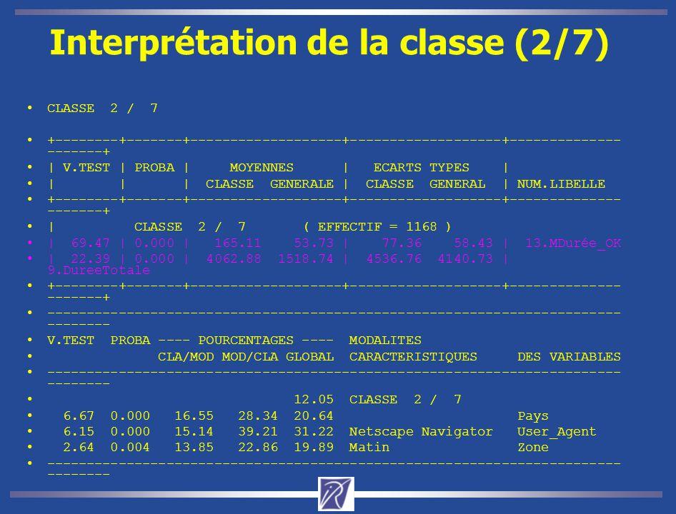 Interprétation de la classe (2/7) CLASSE 2 / 7 +--------+-------+-------------------+-------------------+-------------- -------+ | V.TEST | PROBA | MOYENNES | ECARTS TYPES | | | | CLASSE GENERALE | CLASSE GENERAL | NUM.LIBELLE +--------+-------+-------------------+-------------------+-------------- -------+ | CLASSE 2 / 7 ( EFFECTIF = 1168 ) | 69.47 | 0.000 | 165.11 53.73 | 77.36 58.43 | 13.MDurée_OK | 22.39 | 0.000 | 4062.88 1518.74 | 4536.76 4140.73 | 9.DureeTotale +--------+-------+-------------------+-------------------+-------------- -------+ ------------------------------------------------------------------------ -------- V.TEST PROBA ---- POURCENTAGES ---- MODALITES CLA/MOD MOD/CLA GLOBAL CARACTERISTIQUES DES VARIABLES ------------------------------------------------------------------------ -------- 12.05 CLASSE 2 / 7 6.67 0.000 16.55 28.34 20.64 Pays 6.15 0.000 15.14 39.21 31.22 Netscape Navigator User_Agent 2.64 0.004 13.85 22.86 19.89 Matin Zone ------------------------------------------------------------------------ --------