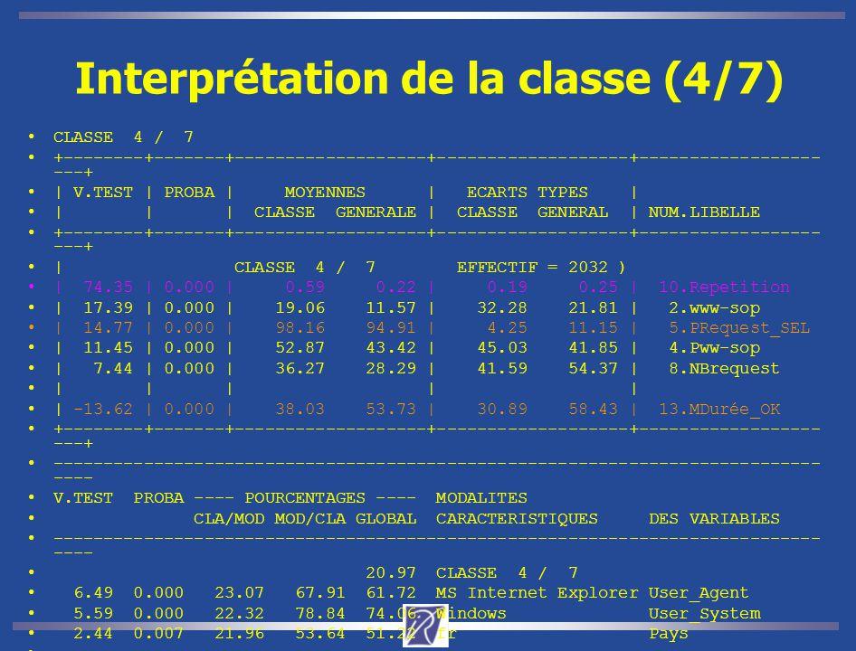 Interprétation de la classe (4/7) CLASSE 4 / 7 +--------+-------+-------------------+-------------------+------------------ ---+ | V.TEST | PROBA | MOYENNES | ECARTS TYPES | | | | CLASSE GENERALE | CLASSE GENERAL | NUM.LIBELLE +--------+-------+-------------------+-------------------+------------------ ---+ | CLASSE 4 / 7 EFFECTIF = 2032 ) | 74.35 | 0.000 | 0.59 0.22 | 0.19 0.25 | 10.Repetition | 17.39 | 0.000 | 19.06 11.57 | 32.28 21.81 | 2.www-sop | 14.77 | 0.000 | 98.16 94.91 | 4.25 11.15 | 5.PRequest_SEL | 11.45 | 0.000 | 52.87 43.42 | 45.03 41.85 | 4.Pww-sop | 7.44 | 0.000 | 36.27 28.29 | 41.59 54.37 | 8.NBrequest | | | | | | -13.62 | 0.000 | 38.03 53.73 | 30.89 58.43 | 13.MDurée_OK +--------+-------+-------------------+-------------------+------------------ ---+ ---------------------------------------------------------------------------- ---- V.TEST PROBA ---- POURCENTAGES ---- MODALITES CLA/MOD MOD/CLA GLOBAL CARACTERISTIQUES DES VARIABLES ---------------------------------------------------------------------------- ---- 20.97 CLASSE 4 / 7 6.49 0.000 23.07 67.91 61.72 MS Internet Explorer User_Agent 5.59 0.000 22.32 78.84 74.06 Windows User_System 2.44 0.007 21.96 53.64 51.22 fr Pays --------------------------------------------------------------------------------