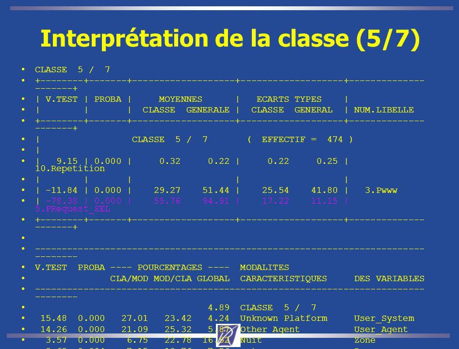 Interprétation de la classe (5/7) CLASSE 5 / 7 +--------+-------+-------------------+-------------------+-------------- -------+ | V.TEST | PROBA | MOYENNES | ECARTS TYPES | | | | CLASSE GENERALE | CLASSE GENERAL | NUM.LIBELLE +--------+-------+-------------------+-------------------+-------------- -------+ | CLASSE 5 / 7 ( EFFECTIF = 474 ) | | 9.15 | 0.000 | 0.32 0.22 | 0.22 0.25 | 10.Repetition | | | | | | -11.84 | 0.000 | 29.27 51.44 | 25.54 41.80 | 3.Pwww | -78.38 | 0.000 | 55.76 94.91 | 17.22 11.15 | 5.PRequest_SEL +--------+-------+-------------------+-------------------+-------------- -------+ ------------------------------------------------------------------------ -------- V.TEST PROBA ---- POURCENTAGES ---- MODALITES CLA/MOD MOD/CLA GLOBAL CARACTERISTIQUES DES VARIABLES ------------------------------------------------------------------------ -------- 4.89 CLASSE 5 / 7 15.48 0.000 27.01 23.42 4.24 Unknown Platform User_System 14.26 0.000 21.09 25.32 5.87 Other Agent User_Agent 3.57 0.000 6.75 22.78 16.52 Nuit Zone 2.69 0.004 7.15 10.76 7.36 net Pays