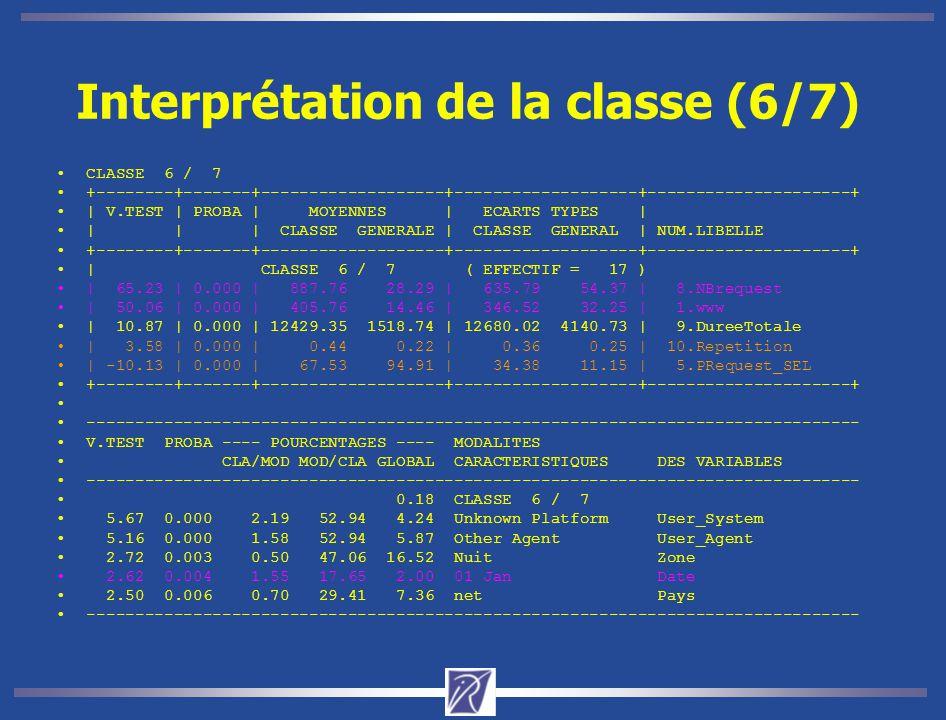 Interprétation de la classe (6/7) CLASSE 6 / 7 +--------+-------+-------------------+-------------------+---------------------+ | V.TEST | PROBA | MOY