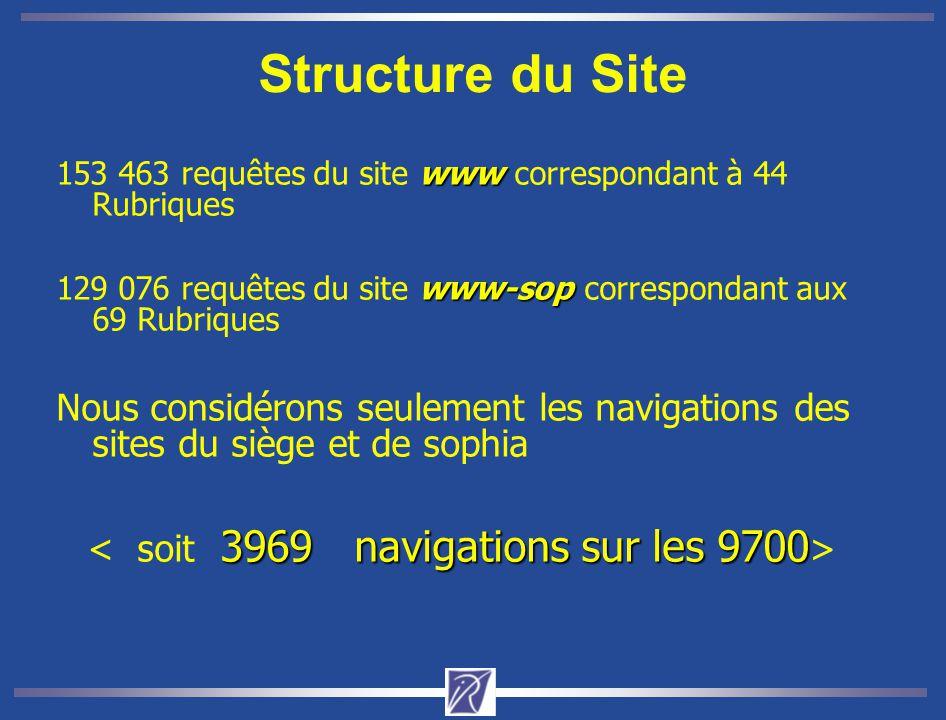 Structure du Site www 153 463 requêtes du site www correspondant à 44 Rubriques www-sop 129 076 requêtes du site www-sop correspondant aux 69 Rubrique