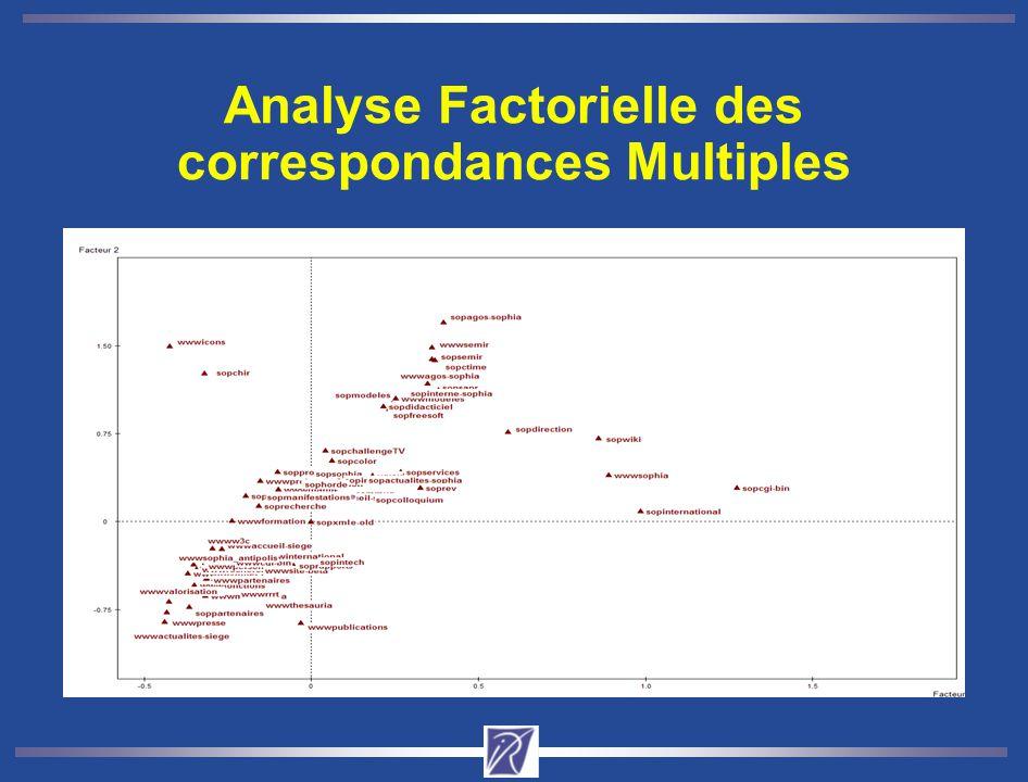Analyse Factorielle des correspondances Multiples