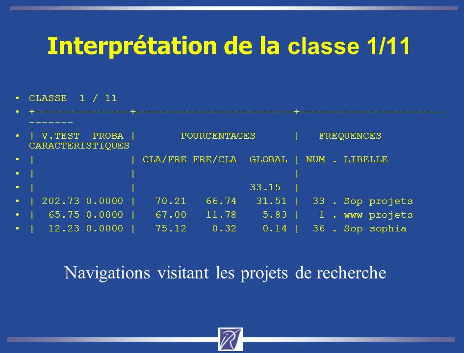 Interprétation de la classe 1/11 CLASSE 1 / 11 +---------------+-------------------------+----------------------- ------- | V.TEST PROBA | POURCENTAGES | FREQUENCES CARACTERISTIQUES | | CLA/FRE FRE/CLA GLOBAL | NUM.