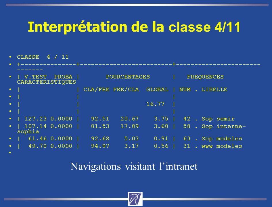 Interprétation de la classe 4/11 CLASSE 4 / 11 +---------------+-------------------------+----------------------- ------- | V.TEST PROBA | POURCENTAGES | FREQUENCES CARACTERISTIQUES | | CLA/FRE FRE/CLA GLOBAL | NUM.