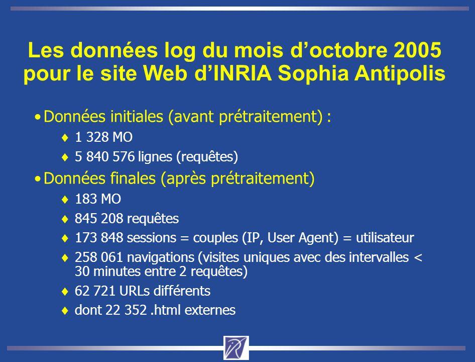 Les données log du mois d'octobre 2005 pour le site Web d'INRIA Sophia Antipolis Données initiales (avant prétraitement) :  1 328 MO  5 840 576 lignes (requêtes) Données finales (après prétraitement)  183 MO  845 208 requêtes  173 848 sessions = couples (IP, User Agent) = utilisateur  258 061 navigations (visites uniques avec des intervalles < 30 minutes entre 2 requêtes)  62 721 URLs différents  dont 22 352.html externes