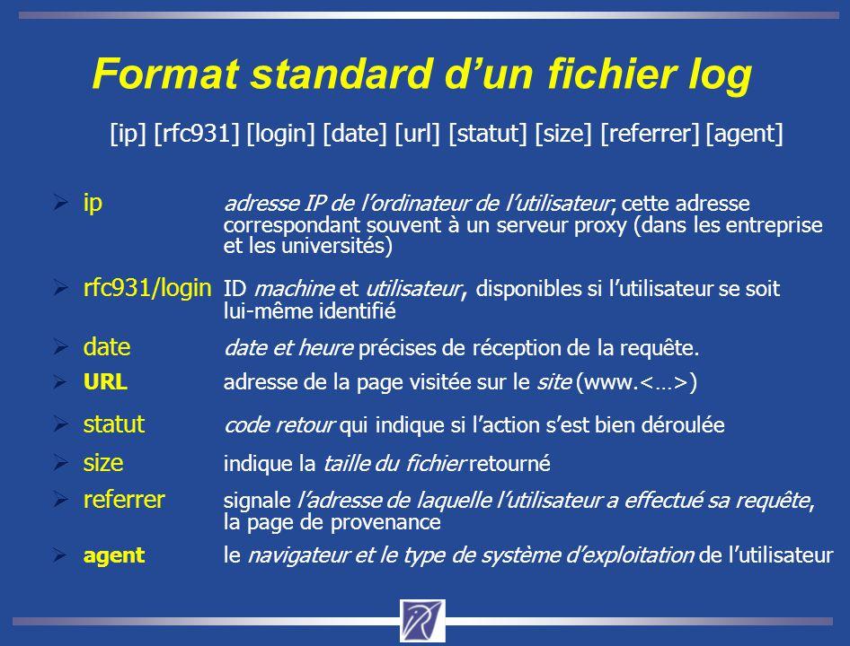 Format standard d'un fichier log [ip] [rfc931] [login] [date] [url] [statut] [size] [referrer] [agent]  ip adresse IP de l'ordinateur de l'utilisateur; cette adresse correspondant souvent à un serveur proxy (dans les entreprise et les universités)  rfc931/login ID machine et utilisateur, disponibles si l'utilisateur se soit lui-même identifié  date date et heure précises de réception de la requête.