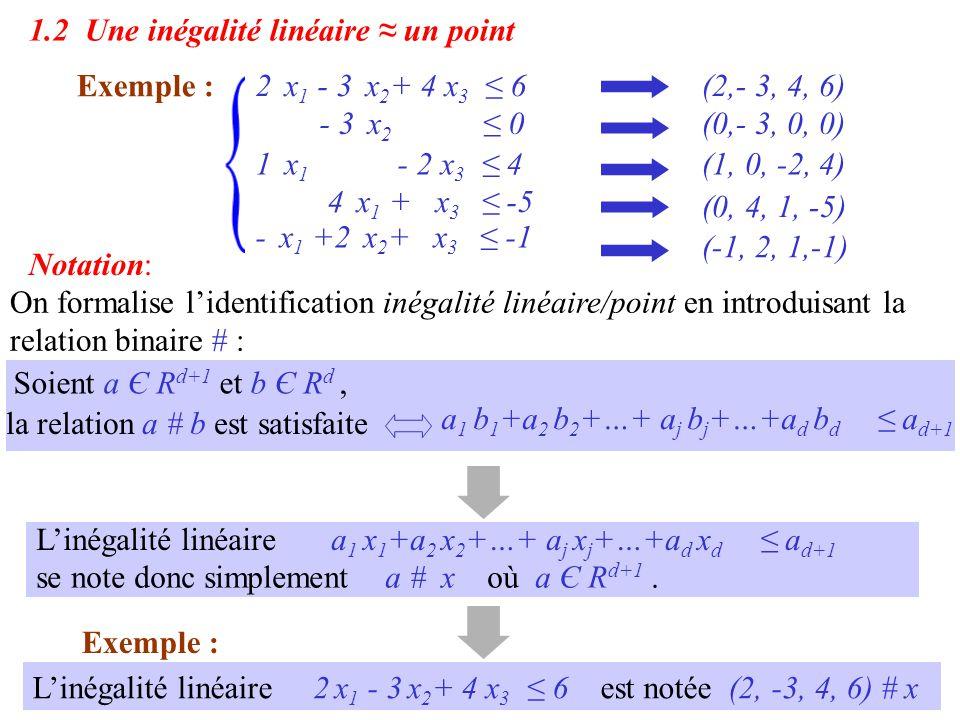 1.2 Une inégalité linéaire ≈ un point 2 x 1 - 3 x 2 + 4 x 3 ≤ 6 Exemple : 1 x 1 - 2 x 3 ≤ 4 4 x 1 + x 3 ≤ -5 - x 1 +2 x 2 + x 3 ≤ -1 - 3 x 2 ≤ 0 (2,- 3, 4, 6) (1, 0, -2, 4) (0, 4, 1, -5) (-1, 2, 1,-1) (0,- 3, 0, 0) On formalise l'identification inégalité linéaire/point en introduisant la relation binaire # : Soient a Є R d+1 et b Є R d, la relation a # b est satisfaite a 1 b 1 +a 2 b 2 +…+ a j b j +…+a d b d ≤ a d+1 Notation: Exemple : L'inégalité linéaire 2 x 1 - 3 x 2 + 4 x 3 ≤ 6 est notée (2, -3, 4, 6) # x L'inégalité linéairea 1 x 1 +a 2 x 2 +…+ a j x j +…+a d x d ≤ a d+1 se note donc simplement a # x où a Є R d+1.