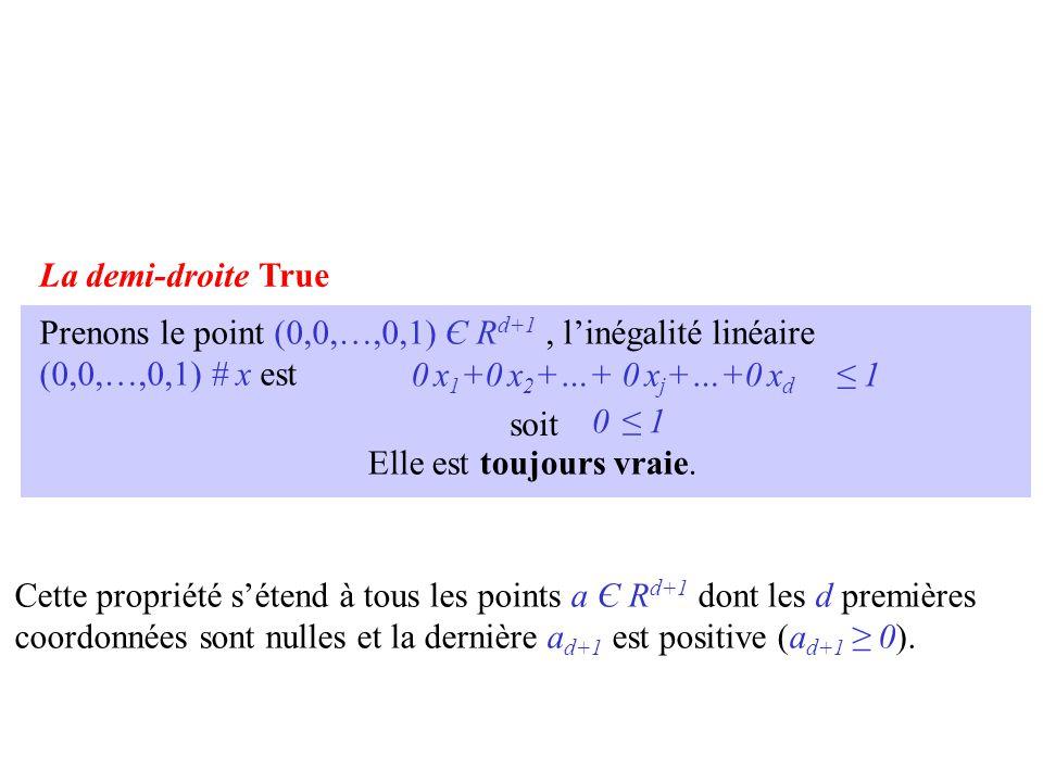 Prenons le point (0,0,…,0,1) Є R d+1, l'inégalité linéaire (0,0,…,0,1) # x est 0 x 1 +0 x 2 +…+ 0 x j +…+0 x d ≤ 1 soit 0 ≤ 1 Elle est toujours vraie.