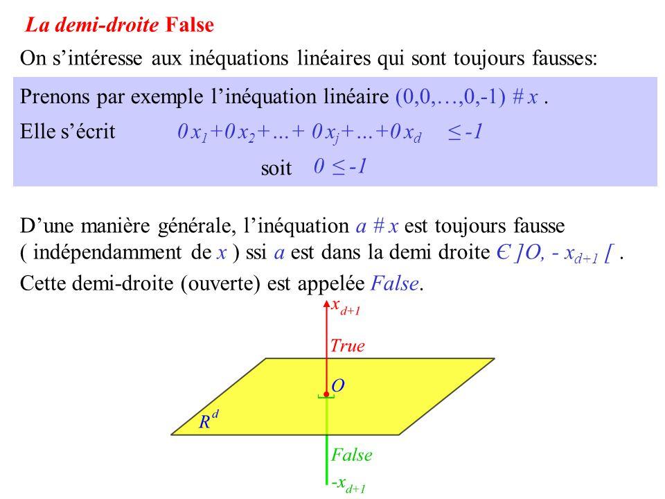 On s'intéresse aux inéquations linéaires qui sont toujours fausses: Prenons par exemple l'inéquation linéaire (0,0,…,0,-1) # x. 0 x 1 +0 x 2 +…+ 0 x j