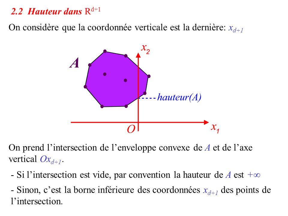 2.2 Hauteur dans R d+1 On considère que la coordonnée verticale est la dernière: x d+1 On prend l'intersection de l'enveloppe convexe de A et de l'axe
