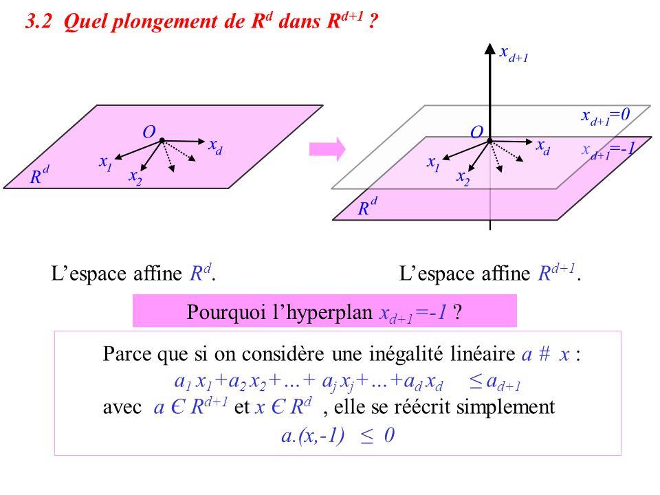 L'espace affine R d.L'espace affine R d+1. L'espace R d se plonge naturellement dans l'hyperplan x d+1 =0 de R d+1. On utilisera un autre plongement:
