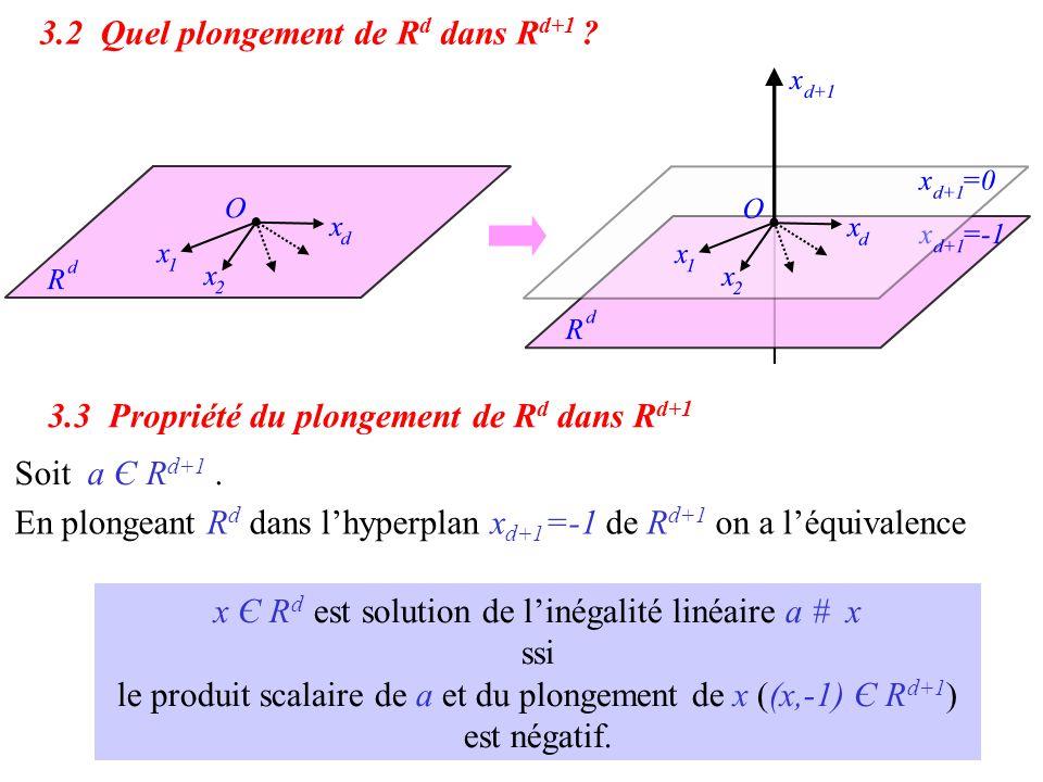 x Є R d est solution de l'inégalité linéaire a # x ssi le produit scalaire de a et du plongement de x ((x,-1) Є R d+1 ) est négatif. En plongeant R d