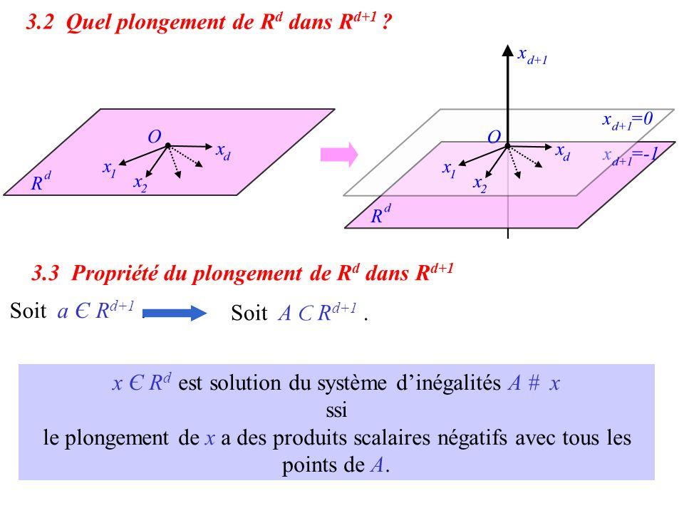 x Є R d est solution du système d'inégalités A # x ssi le plongement de x a des produits scalaires négatifs avec tous les points de A. Soit a Є R d+1.