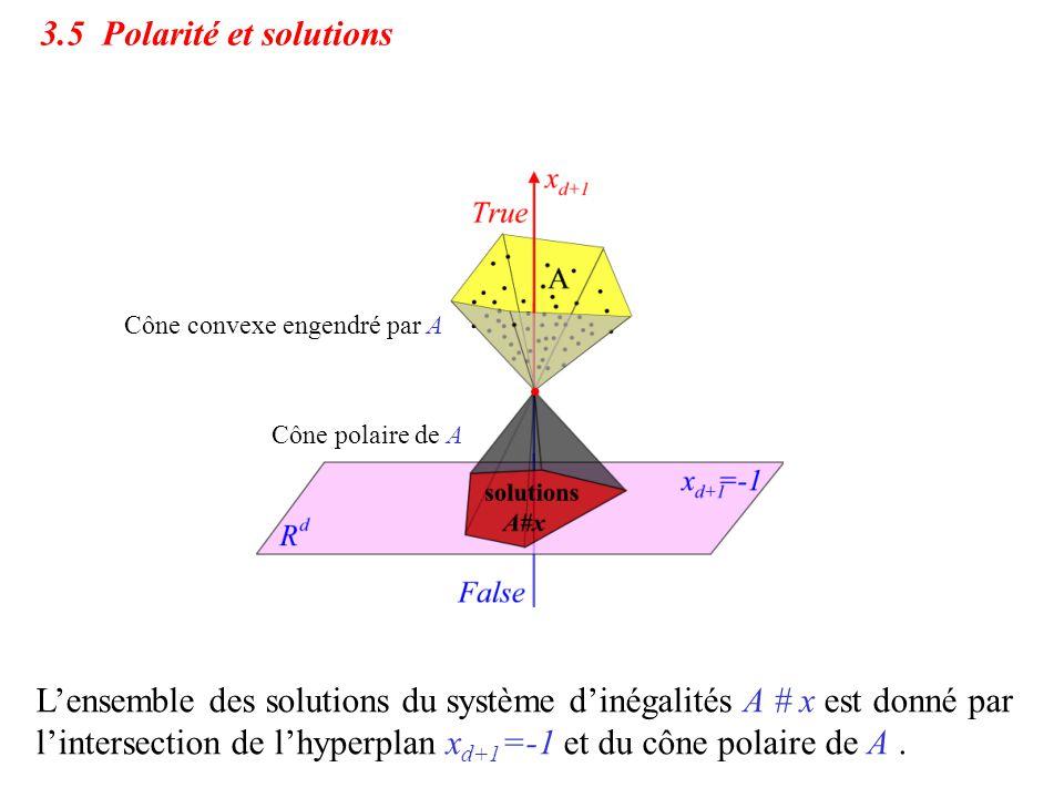 3.5 Polarité et solutions L'ensemble des solutions du système d'inégalités A # x est donné par l'intersection de l'hyperplan x d+1 =-1 et du cône pola