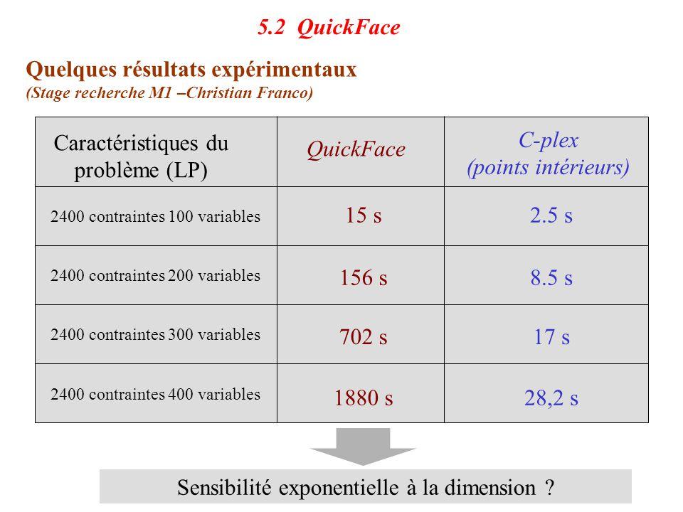 5.2 QuickFace Quelques résultats expérimentaux (Stage recherche M1 –Christian Franco) Caractéristiques du problème (LP) QuickFace C-plex (points intér