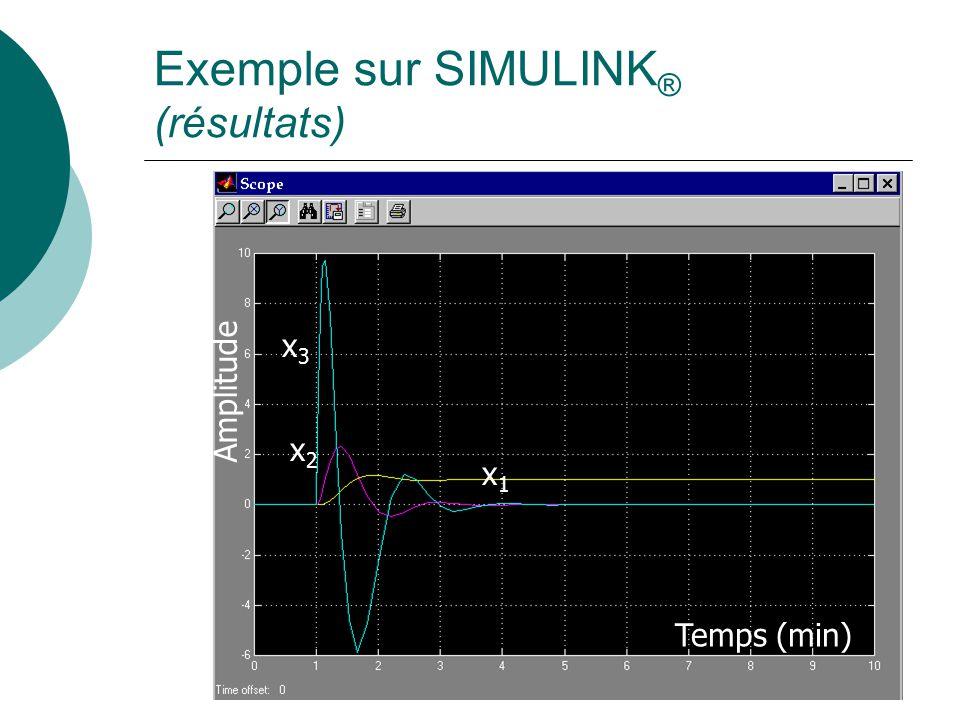 Exemple sur SIMULINK ® (résultats) x1x1 x2x2 x3x3 Temps (min) Amplitude