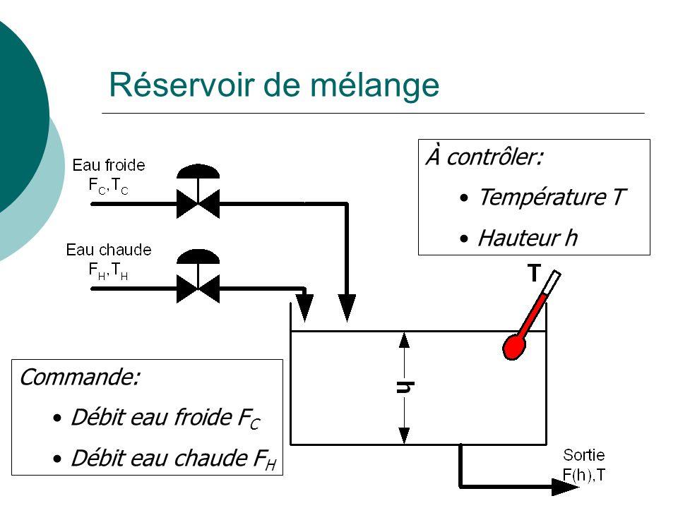 Réservoir de mélange À contrôler: Température T Hauteur h Commande: Débit eau froide F C Débit eau chaude F H