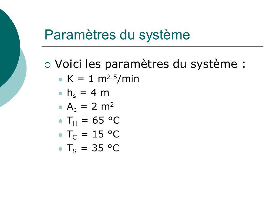 Paramètres du système  Voici les paramètres du système : K = 1 m 2.5 /min h s = 4 m A c = 2 m 2 T H = 65 °C T C = 15 °C T S = 35 °C