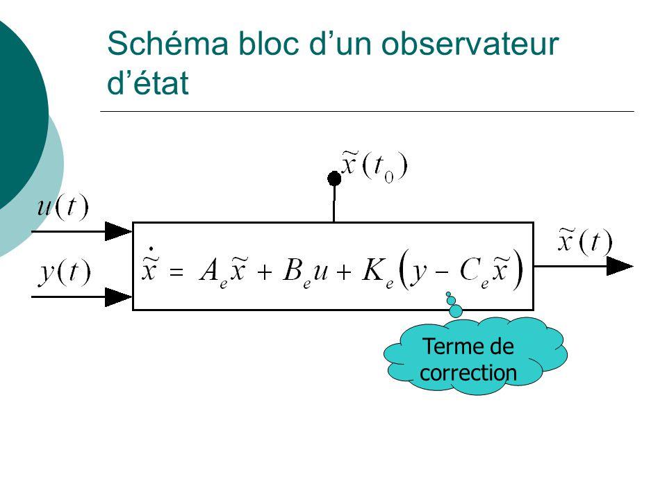 Schéma bloc d'un observateur d'état Terme de correction