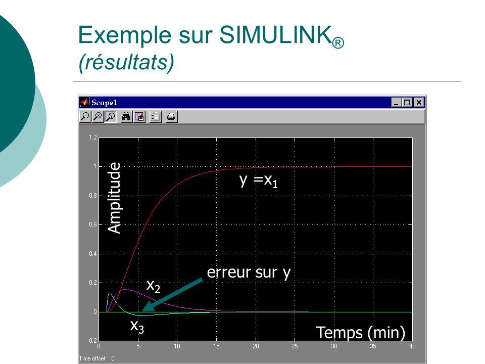 Exemple sur SIMULINK ® (résultats) y =x 1 x2x2 x3x3 Temps (min) Amplitude erreur sur y