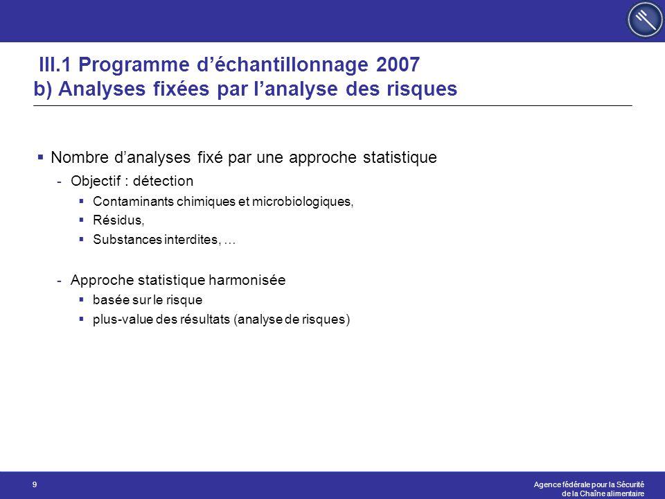 Agence fédérale pour la Sécurité de la Chaîne alimentaire 30 C)TRANSFORMATION C.1) Ateliers de découpe (HS) C.2) Viandes / Poissons / Gélatine (HS) C.3) Lait / Oeufs (MS) C.4) Graisses / Huiles (HS) C.5) Aliments particuliers (Novel food, babyvoeding …) (HS) C.6)Autres (MS) C.7)Stockage viande et poisson (MS) Programme d'inspections