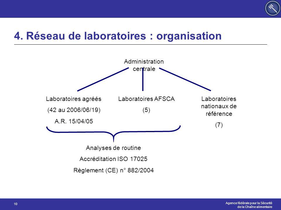 Agence fédérale pour la Sécurité de la Chaîne alimentaire 10 4. Réseau de laboratoires : organisation Administration centrale Laboratoires AFSCA (5) L