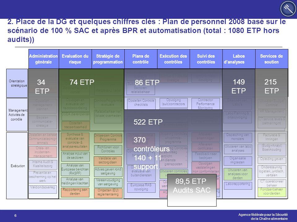 Agence fédérale pour la Sécurité de la Chaîne alimentaire 6 2. Place de la DG et quelques chiffres clés : Plan de personnel 2008 basé sur le scénario