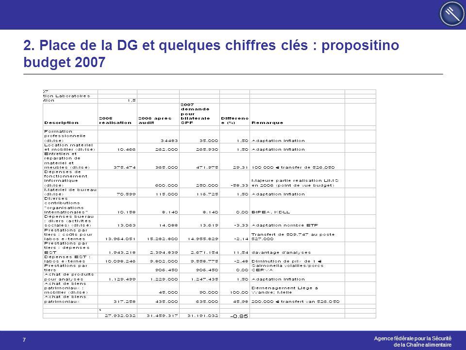 Agence fédérale pour la Sécurité de la Chaîne alimentaire 7 2. Place de la DG et quelques chiffres clés : propositino budget 2007