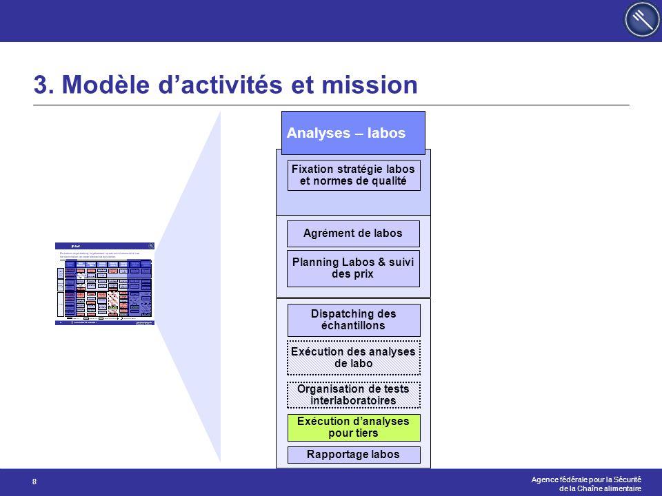 Agence fédérale pour la Sécurité de la Chaîne alimentaire 8 3. Modèle d'activités et mission Analyses – labos Dispatching des échantillons Fixation st