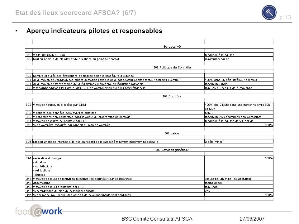 p. 12 BSC Comité Consultatif AFSCA27/06/2007 Exemple - Pour illustration - Etat des lieux scorecard AFSCA? (5/7) Première action pour les responsables