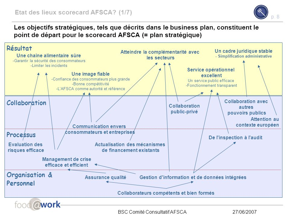 p. 7 BSC Comité Consultatif AFSCA27/06/2007 Contenu Qu'est-ce qu'un balanced scorecard? 1 Comment un balanced scorecard est-il développé et utilisé? 2