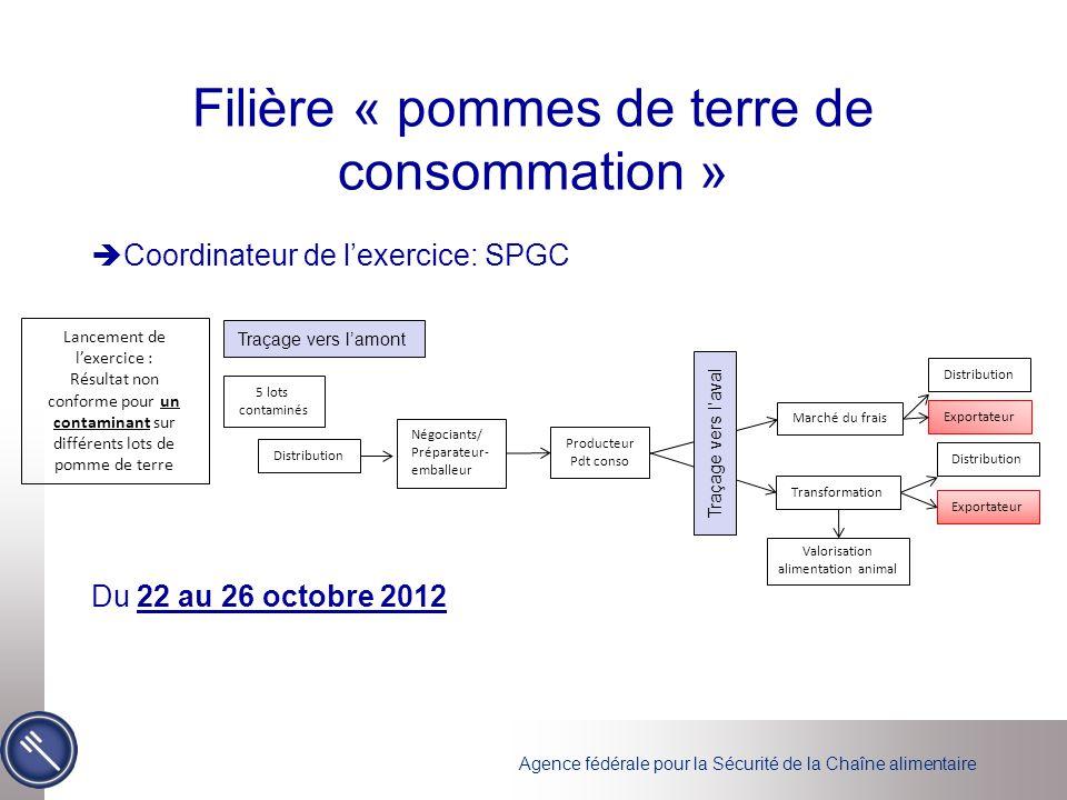 Agence fédérale pour la Sécurité de la Chaîne alimentaire Filière « pommes de terre de consommation »  Coordinateur de l'exercice: SPGC Du 22 au 26 o