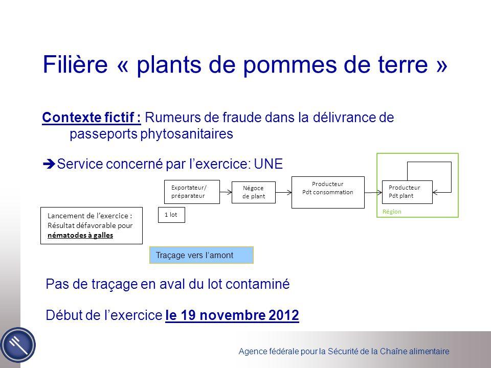 Agence fédérale pour la Sécurité de la Chaîne alimentaire Filière « plants de pommes de terre » Contexte fictif : Rumeurs de fraude dans la délivrance
