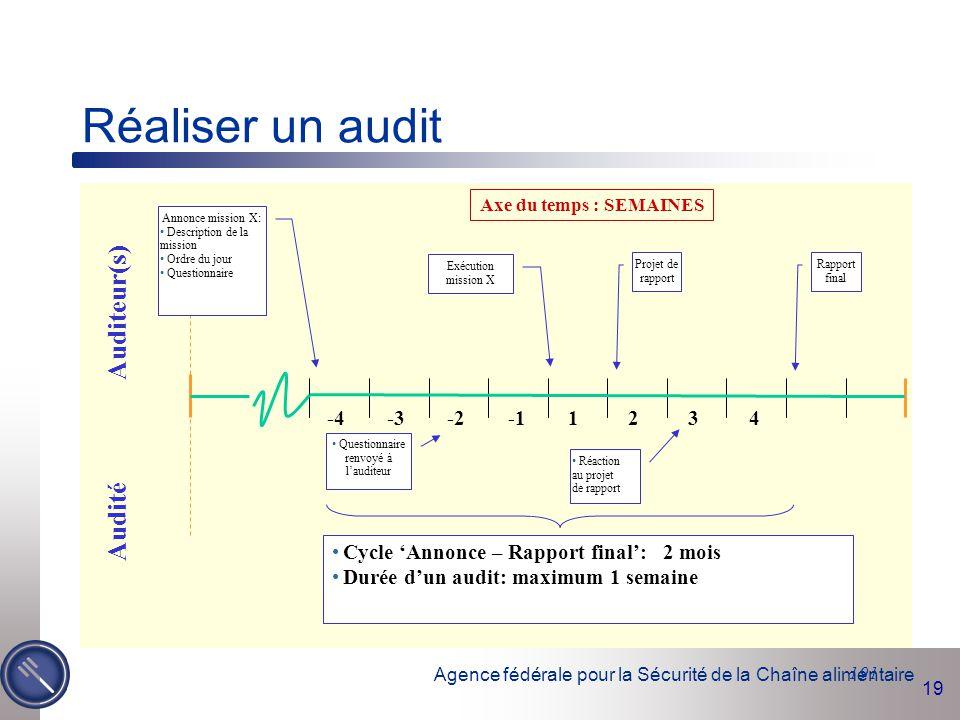 Agence fédérale pour la Sécurité de la Chaîne alimentaire 19 191 -4-3-21234 Auditeur(s) Audité Réaction au projet de rapport Exécution mission X Proje