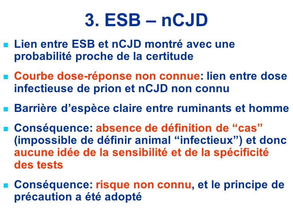3. ESB – nCJD Lien entre ESB et nCJD montré avec une probabilité proche de la certitude Courbe dose-réponse non connue: lien entre dose infectieuse de