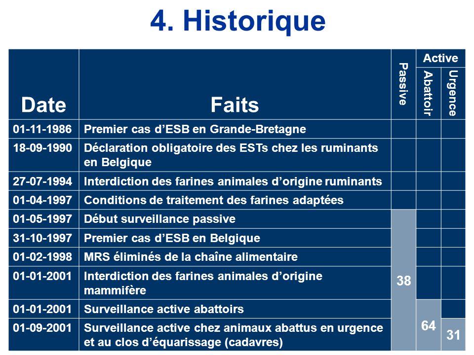 DateFaits Passive Active Abattoir Urgence 01-11-1986Premier cas d'ESB en Grande-Bretagne 18-09-1990Déclaration obligatoire des ESTs chez les ruminants